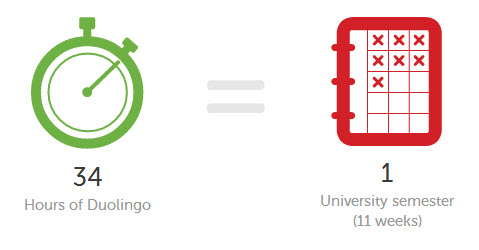 Duolingo stacks up favorably to live language education