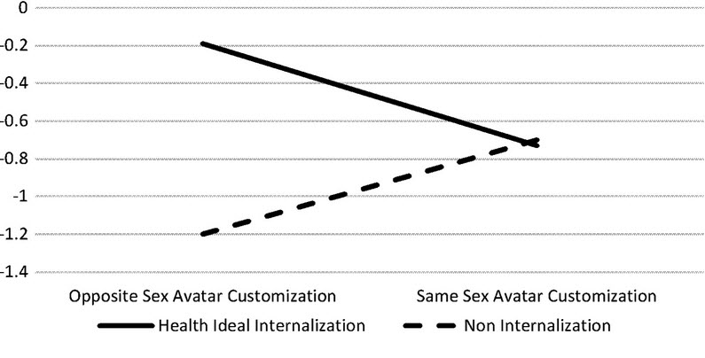 One of the interaction effects from the study.