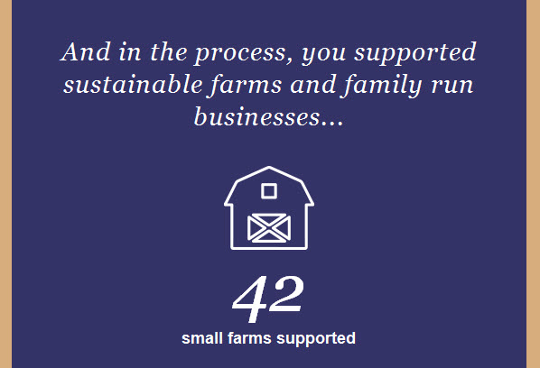 Patronizing BlueApron characterized as supporting community