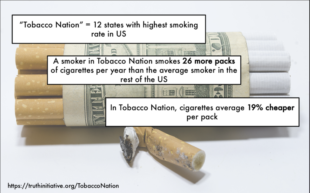 Data from the Truth Foundation showing the negative correlation between cigarette taxes in a state and the smoking rate